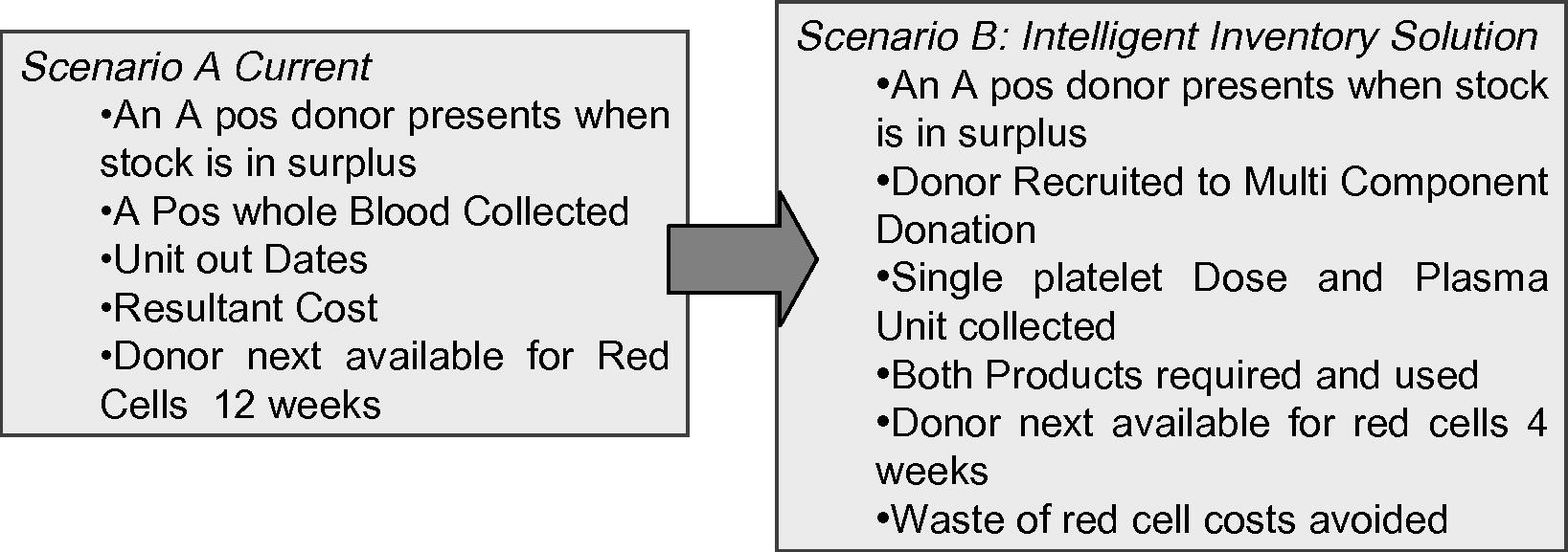 Balanced scorecard case study - canadian blood services